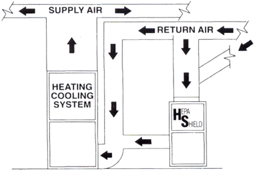 600HS Plus L Model Installation - Integration with HVAC System