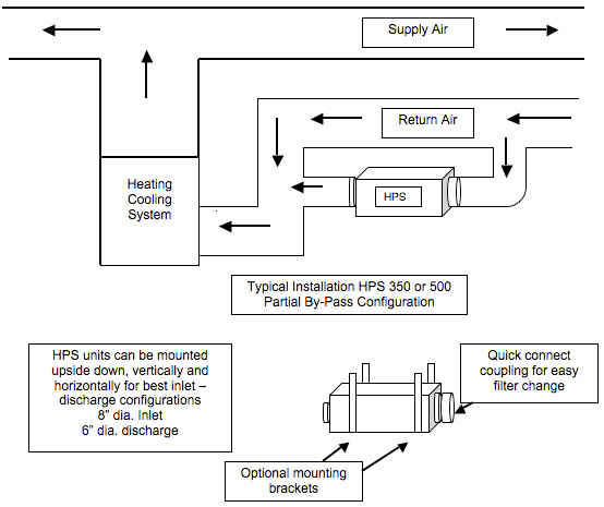 Typical Installation HPS 500 Partial By-Pass Configuration Diagram