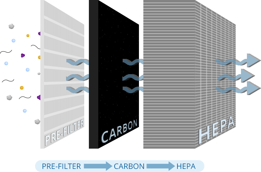 Three Stage FIltration - Prefilter, Carbon, HEPA